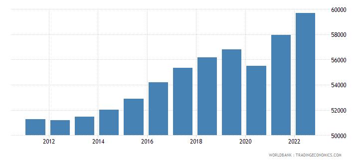 denmark gdp per capita ppp constant 2005 international dollar wb data