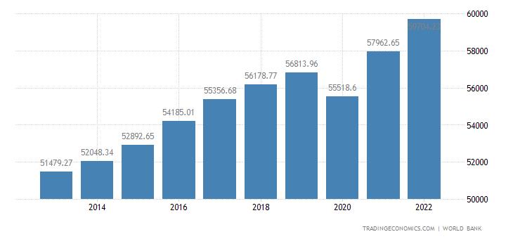 Denmark GDP per capita PPP