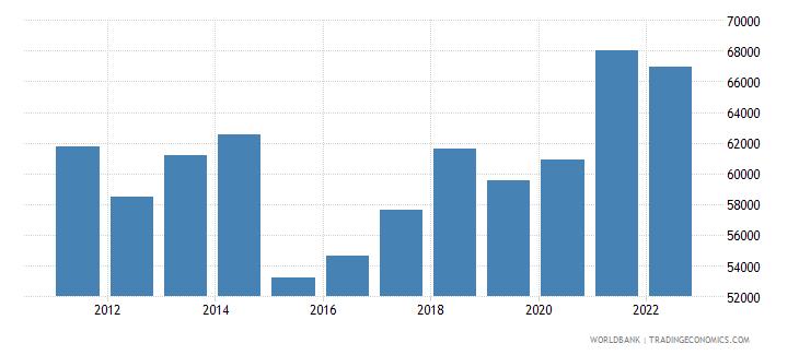 denmark gdp per capita us dollar wb data