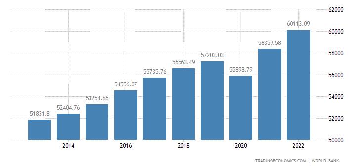 Denmark GDP per capita