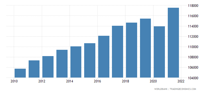 denmark gdp per person employed constant 1990 ppp dollar wb data