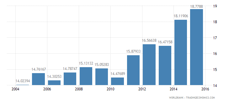 denmark gdp per unit of energy use constant 2005 ppp dollar per kg of oil equivalent wb data