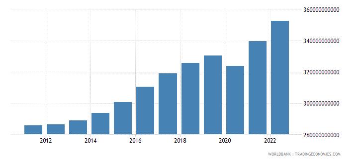 denmark gdp ppp constant 2005 international dollar wb data