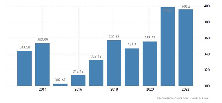 Denmark GDP