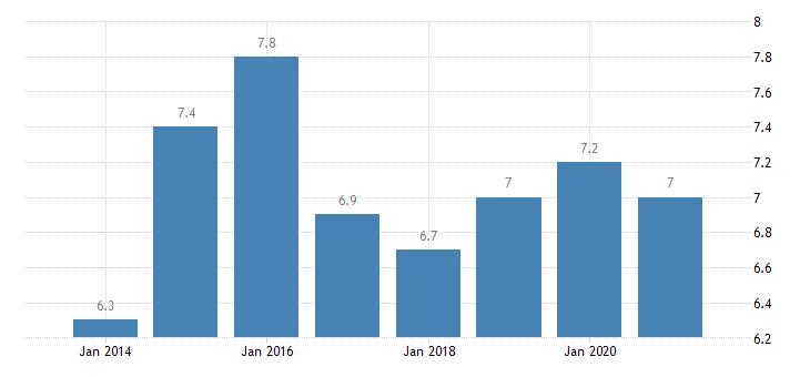 denmark gender employment gap eurostat data