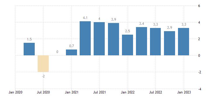 denmark general gov deficit surplus eurostat data