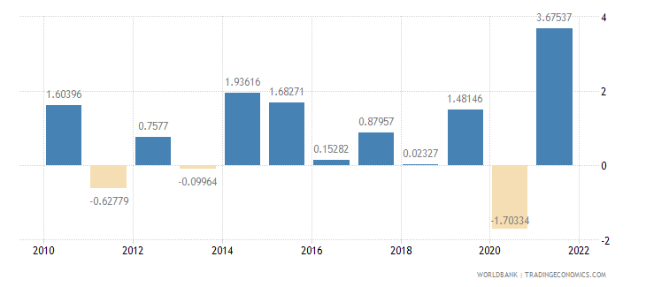 denmark general government final consumption expenditure annual percent growth wb data