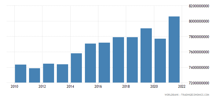 denmark general government final consumption expenditure constant 2000 us dollar wb data