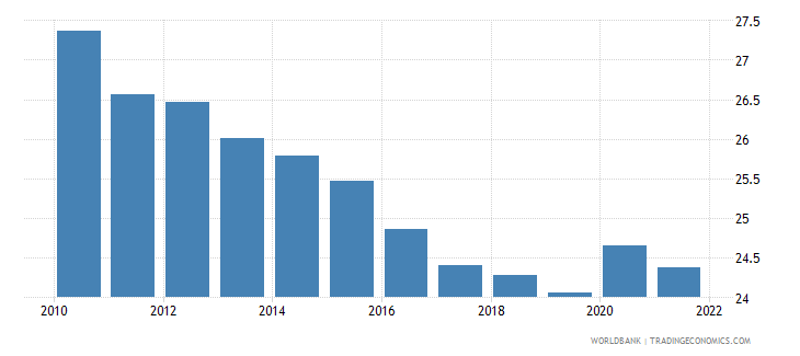 denmark general government final consumption expenditure percent of gdp wb data