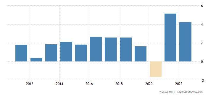 denmark gni growth annual percent wb data