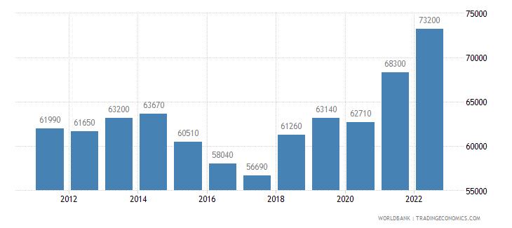 denmark gni per capita atlas method us dollar wb data