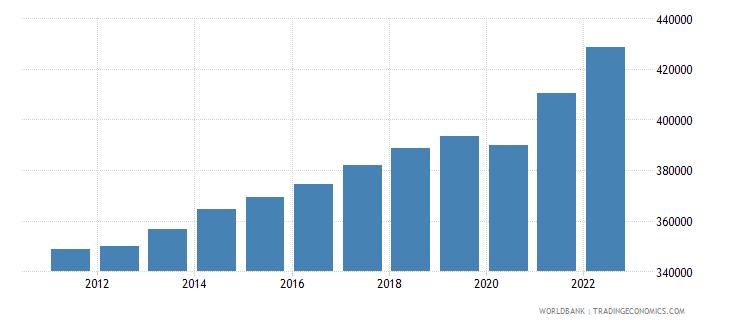 denmark gni per capita constant lcu wb data