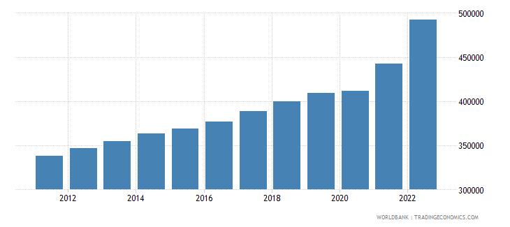 denmark gni per capita current lcu wb data