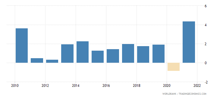 denmark gni per capita growth annual percent wb data