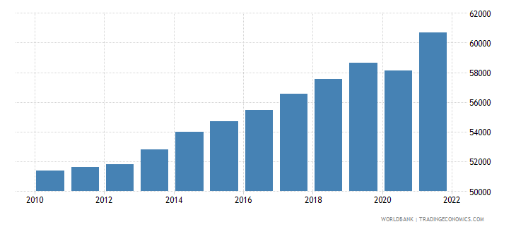 denmark gni per capita ppp constant 2011 international $ wb data