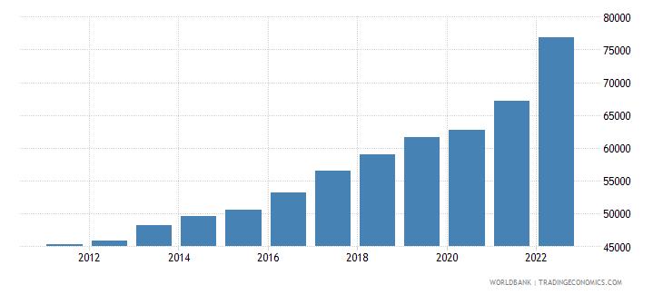 denmark gni per capita ppp us dollar wb data