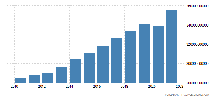 denmark gni ppp constant 2011 international $ wb data