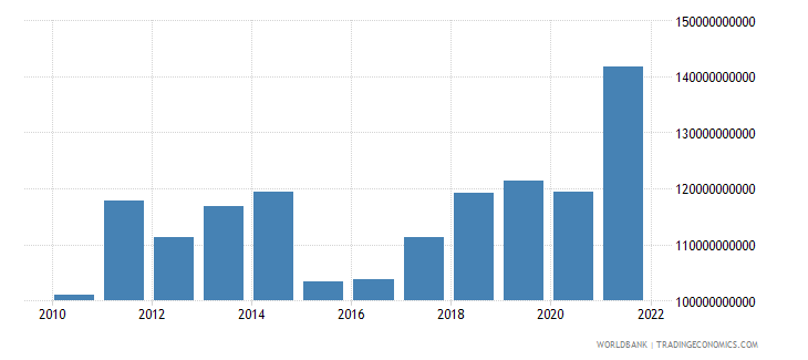 denmark goods exports bop us dollar wb data