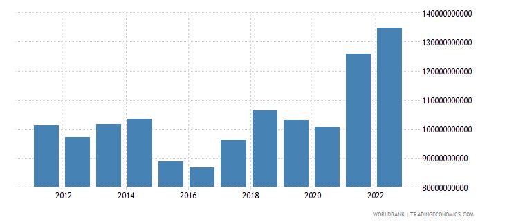 denmark goods imports bop us dollar wb data