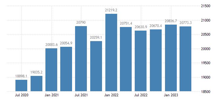 denmark gov final consumption expenditure current prices eurostat data