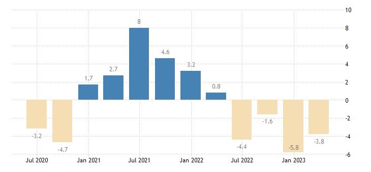 denmark gov final consumption expenditure volumes eurostat data