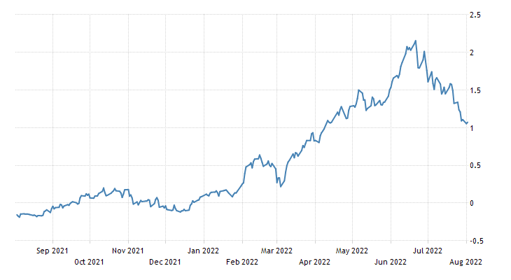Denmark Government Bond 10Y