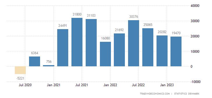 Denmark General Government Budget Value