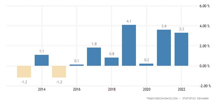 Denmark Government Budget