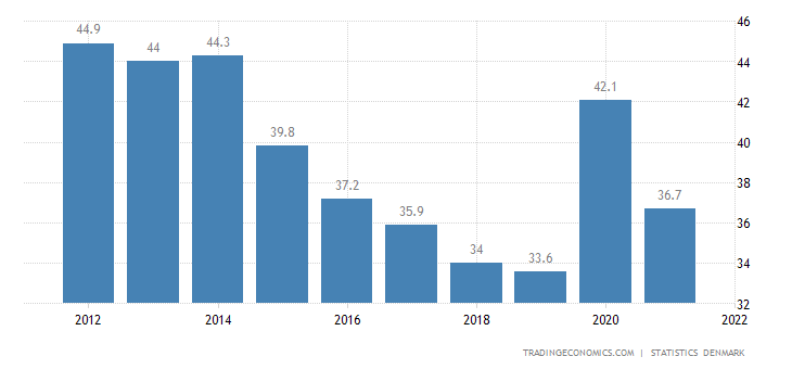 Denmark Government Debt to GDP