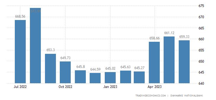 Denmark Central Government Gross Debt