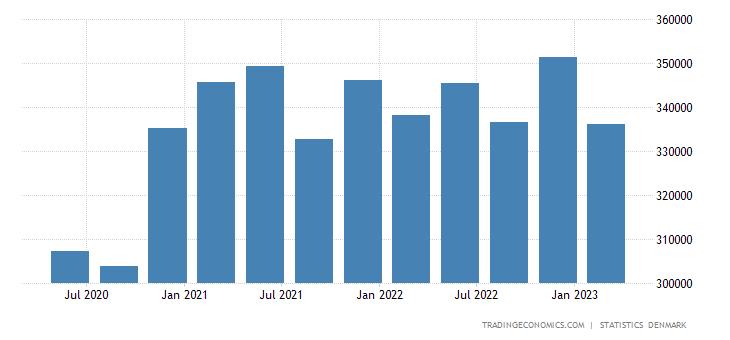 Denmark General Government Revenues