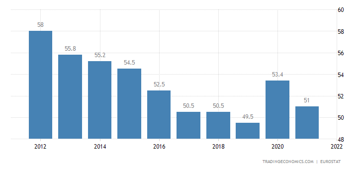 Denmark Government Spending to GDP