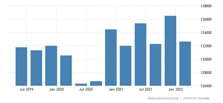 Denmark Government Spending