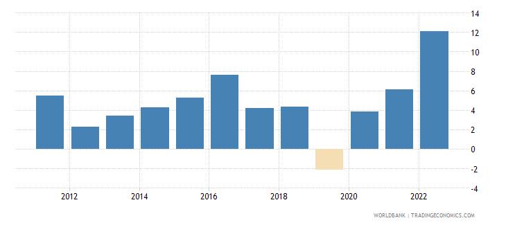 denmark gross capital formation annual percent growth wb data