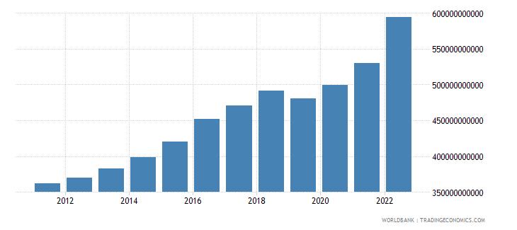 denmark gross capital formation constant lcu wb data