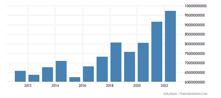 denmark gross capital formation us dollar wb data