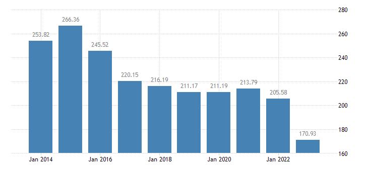 denmark gross debt to income ratio of households af4 liab b6gd8net eurostat data