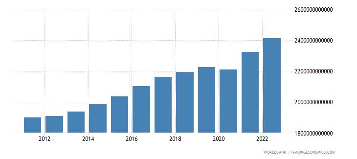 denmark gross domestic income constant lcu wb data
