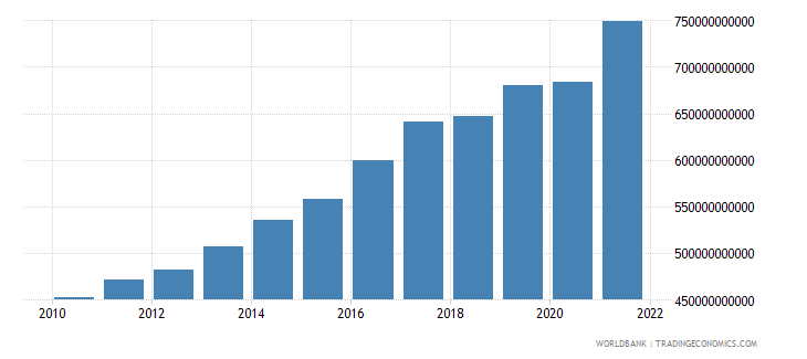 denmark gross domestic savings current lcu wb data