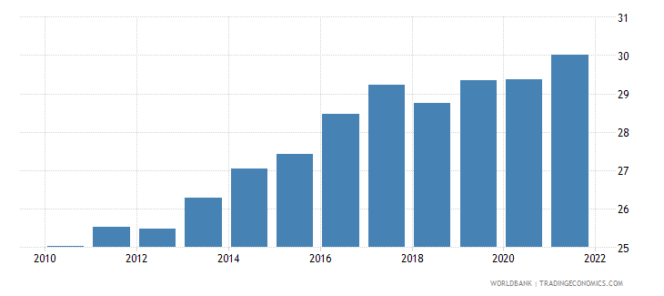 denmark gross domestic savings percent of gdp wb data