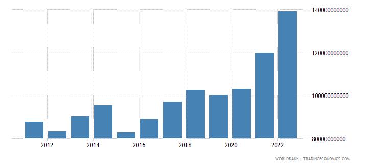 denmark gross domestic savings us dollar wb data