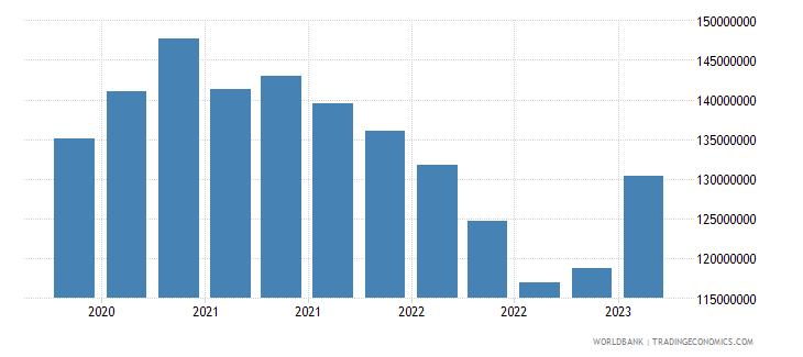 denmark gross ext debt pos  general government long term loans usd wb data