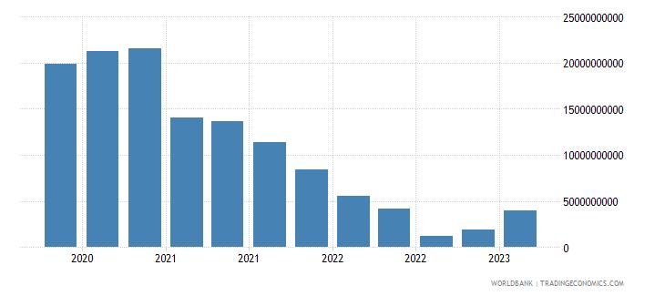 denmark gross ext debt pos  general government short term all instruments usd wb data