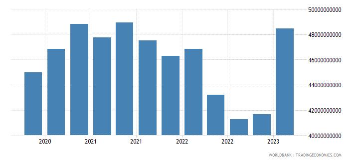 denmark gross ext debt pos  other sectors long term all instruments usd wb data