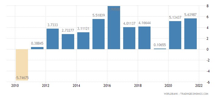 denmark gross fixed capital formation annual percent growth wb data
