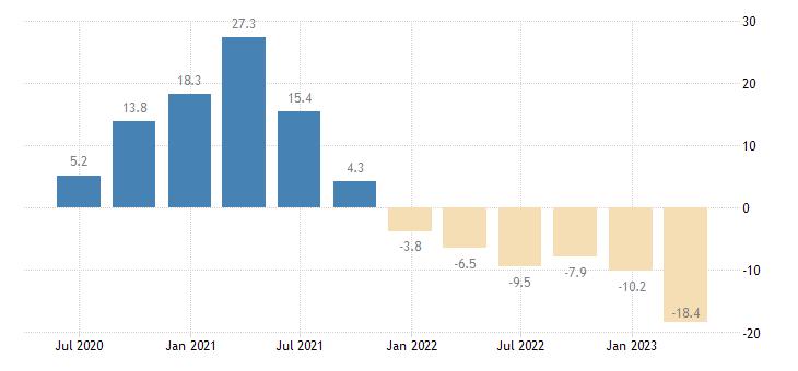 denmark gross fixed capital formation dwellings eurostat data