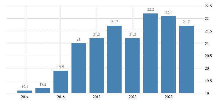 denmark gross fixed capital formation investments eurostat data