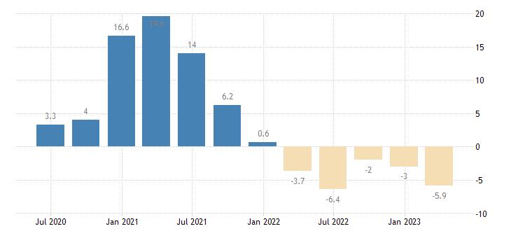 denmark gross fixed capital formation total construction eurostat data