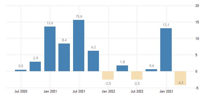 denmark gross fixed capital formation total fixed assets eurostat data