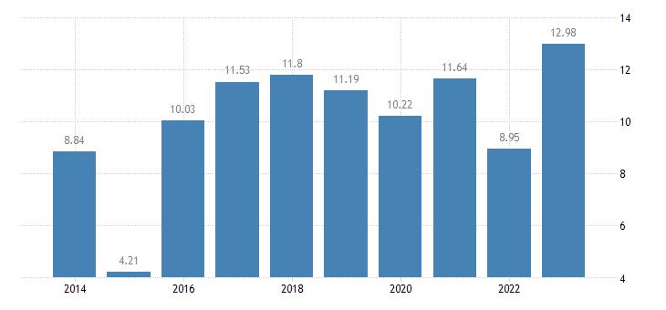 denmark gross household saving rate b8g b6gd8net100 eurostat data